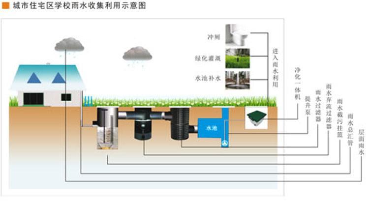 初过滤装置+弃流装置+自动过滤器+蓄水池+净水机组+清水池图片